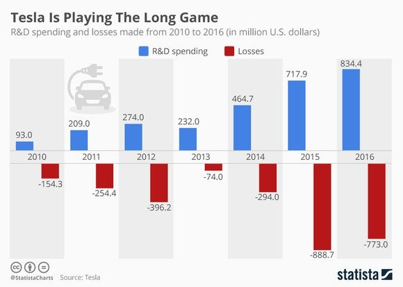 Tesla's R&D spending more or less matches its losses each year.