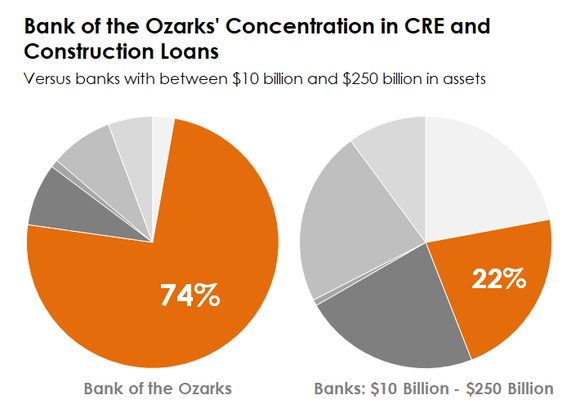 Two pie charts comparing Bank of the Ozarks concentration in CRE loans.