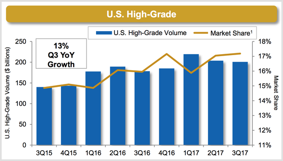 A 13% year over year jump in trading volume helped MarketAxess' share of the U.S. high-grade market increased to 17.2% in the third quarter.