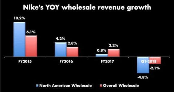 Bar chart showing Nike's North American and global wholesale revenue growth slowing. North America has slowed from 10.2% YOY growth in FY2015 to -4.8% in Q1-2018. Overall growth for the same time periods has gone from 6.1% to -2.1%