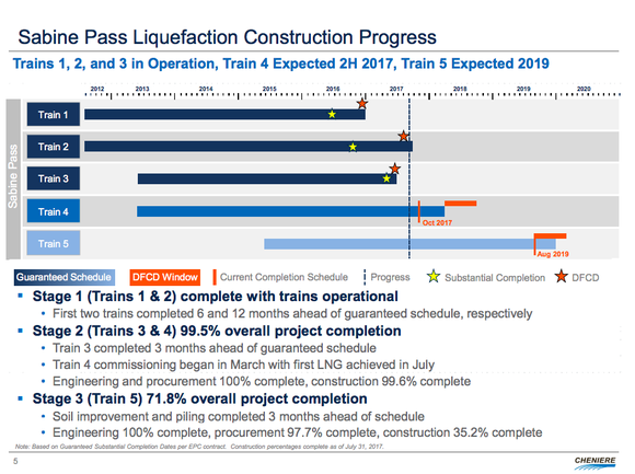A visual update on the development progress at Sabine Pass