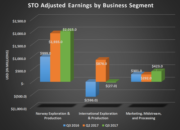 STO adjusted earnings by business segment for Q3 2016, Q2 2017, and Q3 2017. Shows gains for Norway E&P and downstream operations.