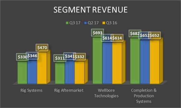 A chart showing National Oilwell Varco's revenue by segment in the third quarter of 2016 and 2017 as well as the second quarter of 2017.