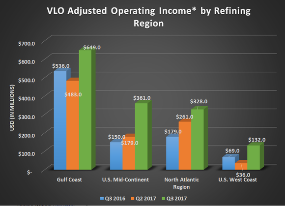 Valero adjusted operating income by refining region for Q3 2016, Q2 2017, and Q3 2017. Shows steady gains across all four regions.