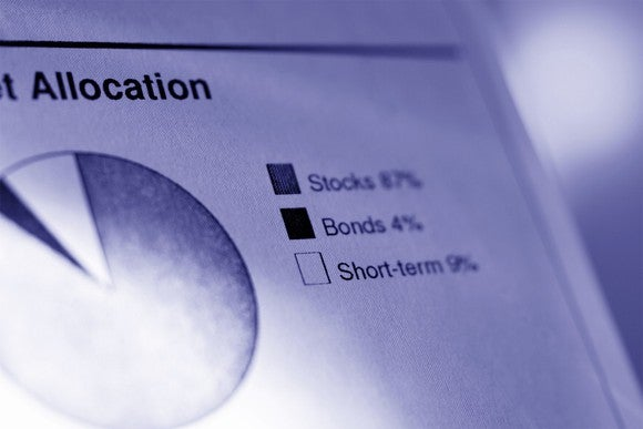 Photo of a pie chart showing asset allocation between stocks, bonds, and short-term investments.