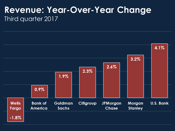 Bar chart showing year-over-year change in revenue in the third quarter.