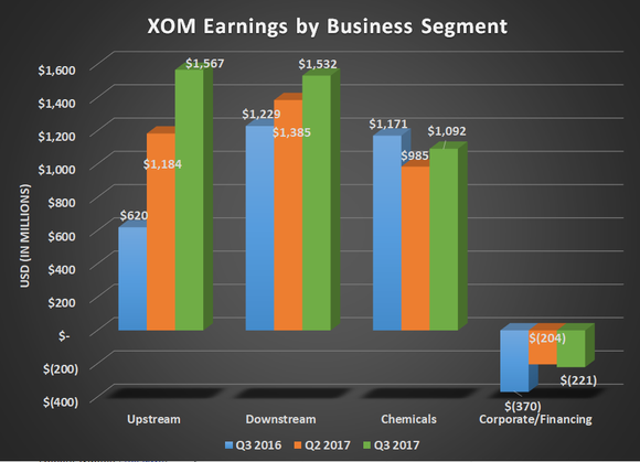 XOM earnings by business segment for Q3 2016, Q2 2017, and Q3 2017. Upstream earnings were double this time last year and other segments post modest growth.