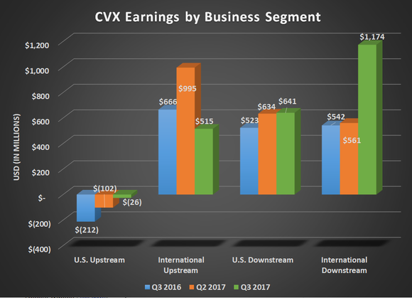 CVX earnings by business segment for Q3 2016, Q2 2017, and Q3 2017. Shows large spike for international downstream and a large decline for international upstream