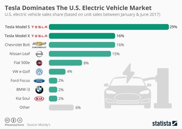 Tesla's Model S and Model X dominate the US electric vehicle market.