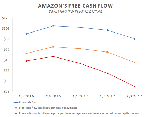 A chart showing how Amazon's trailing-12-month free cash flow figures have changed over the past year.