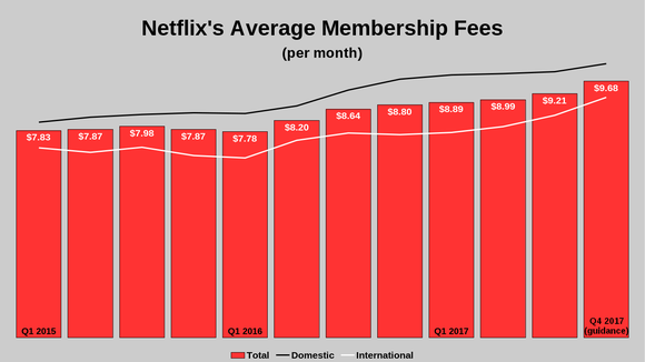 Chart showing Netflix membership fees rising 20% over the last two years.