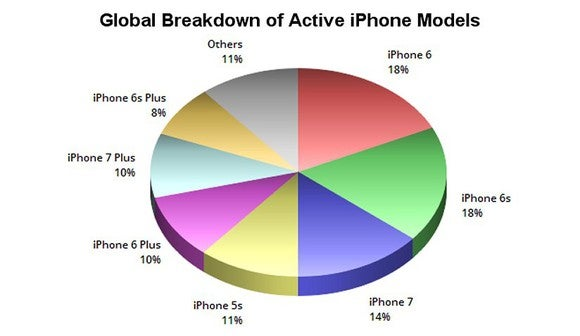 A chart comparing the market shares of currently used iPhones worldwide.