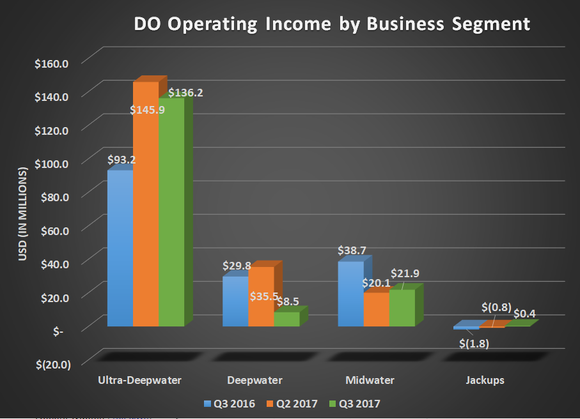 DO operating income by business segment for Q3 2016, Q2 2017, and Q3 2017. Shows losses for Deepwater and Midwater but a year over year gain for Ultra-Deepwater.