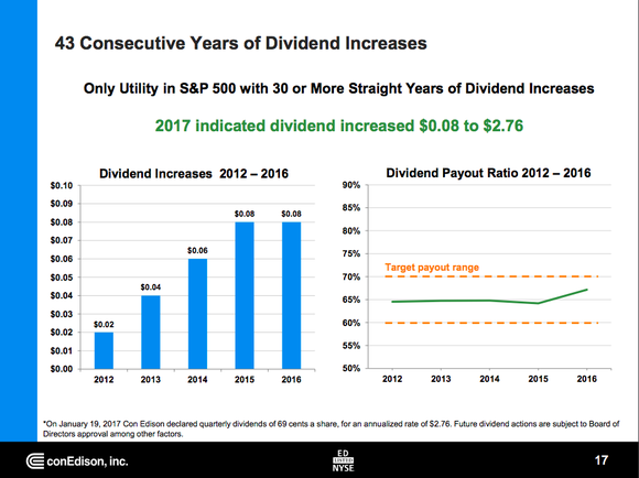 Consolidated Edison dividend overview