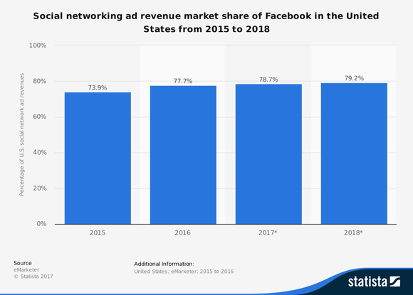 Facebook's share of social network ad spending from 2014 to 2018.