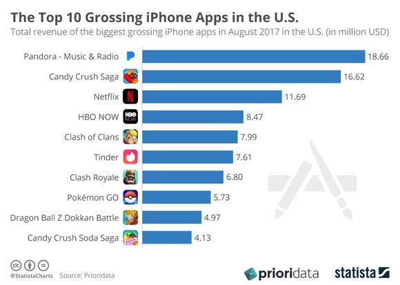 Top 10 grossing iPhone apps in the US as of August 2017.