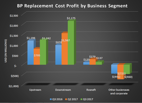 BP replacement cost profit by business segment for Q3 2016, Q2 2017, and Q3 2017. Shows significant increase for the downstream business.