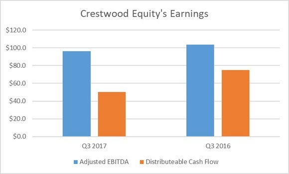 A chart showing Crestwood's earnings in the third quarter of 2017 and 2016.