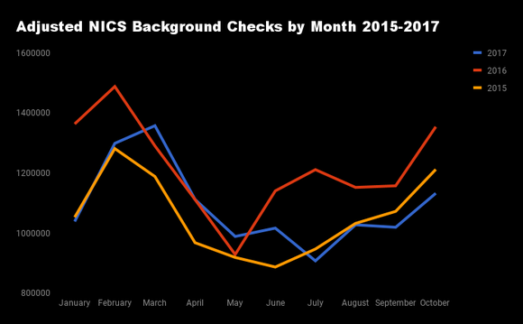 Monthly adjusted criminal background checks 2015-2017