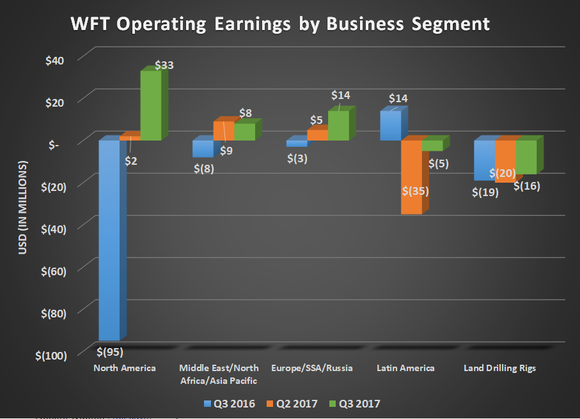WFT operating earnings by business segment for Q3 2016, Q2 2017, and Q3 2017. Shows modest improvement across all sectors, but Latin America and Land Drilling Rigs remain negative.