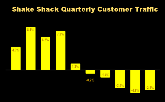 Chart showing Shake Shack's quarterly customer traffic