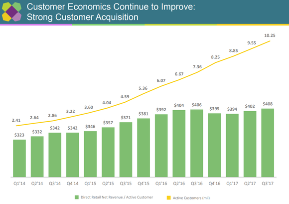 Chart showing Wayfair's customer count growing fivefold in four years, alongside a 28% increase in spending per customer.