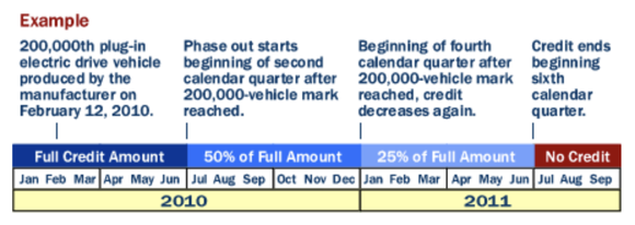 Schedule for EV incentive phase out.