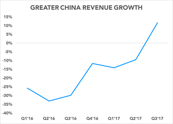 Chart showing Greater China revenue growth over time