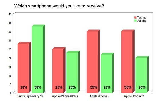 Difference Between Iphone S And  Plus Chart