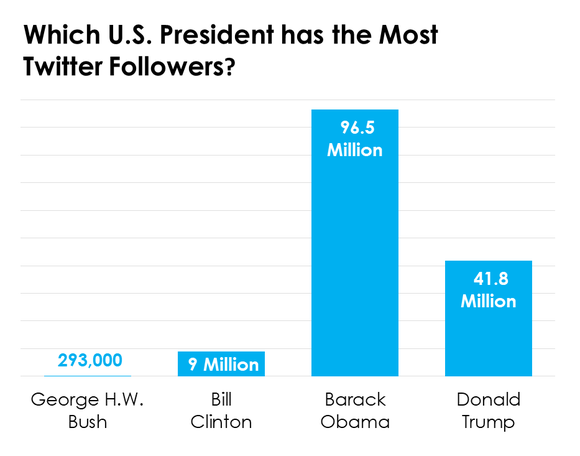 A bar chart showing the number of Twitter followers of four U.S. Presidents.