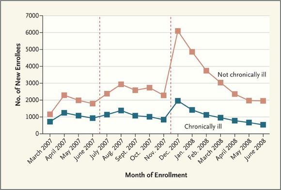 Chart showing enrollment in insurance in Massachusetts over time