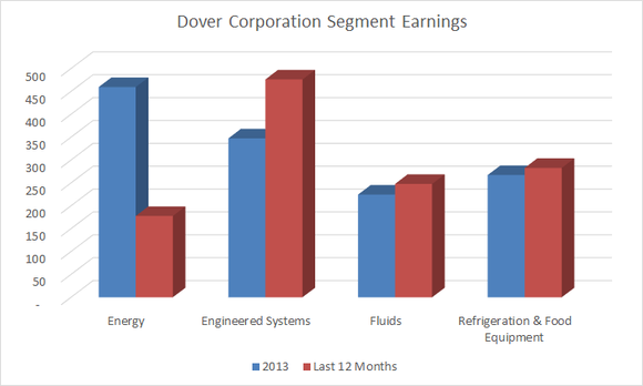 dover corporation earnings by segment for 2013 and the last 12 months