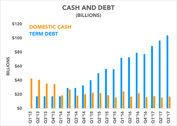 Graph showing Apple's cash and debt levels