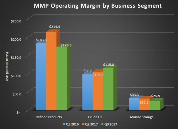 MMP operating margin by business segment for Q3 2016, Q2 2017, and Q3 2017. Shows decline for refined products and an increase for crude oil.
