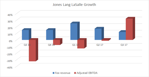 A graph showing Jones Lang LaSalle revenue and EBITDA growth.