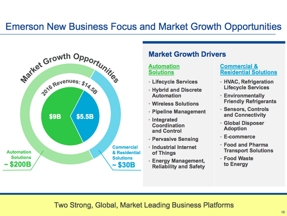An overview of Emerson's product portfolio