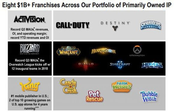 A list of Activision's eight $1 billion franchises.