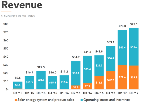 Chart of Vivint Solar's revenue since Q1 2015.