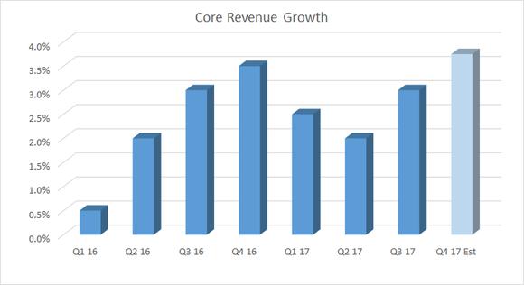 Danaher Core revenue growth