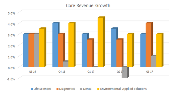 Bar chart showing core revenue growth by segment
