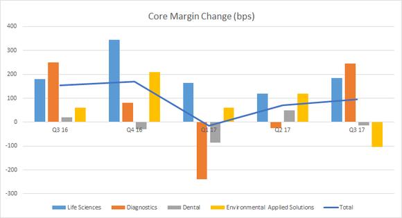 Bar chart showing Danaher gross margin change