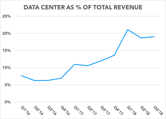 Chart showing data center as percentage of total revenue rising over time