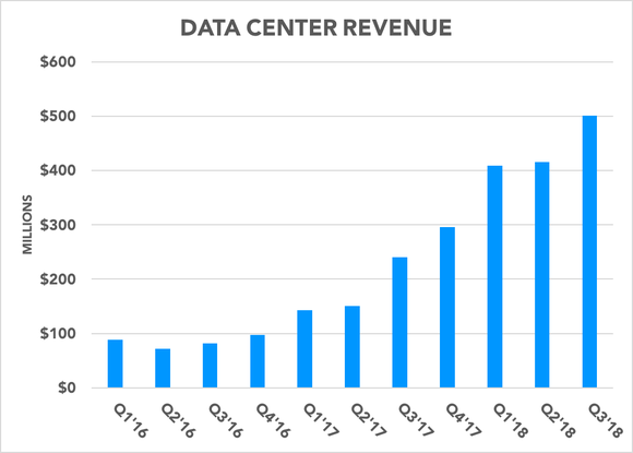 Chart showing data center revenue growing over time
