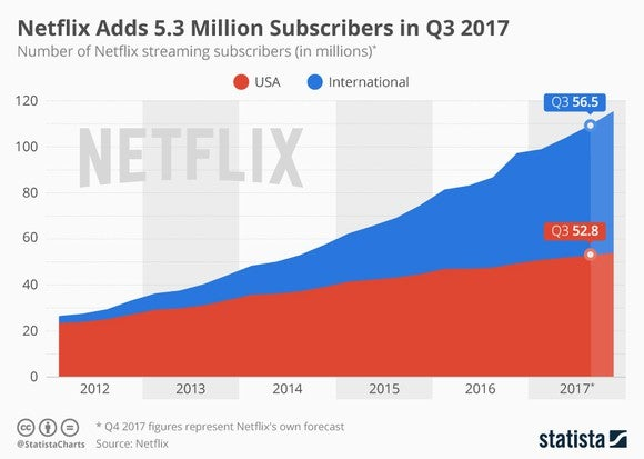 Chart of Netflix' subscriber count over past 5 years.