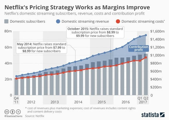 Netflix continues to expand profit margins faster than costs rise.