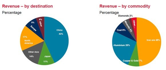 Pie charts showing Rio Tinto's revenue by commodity and geography.