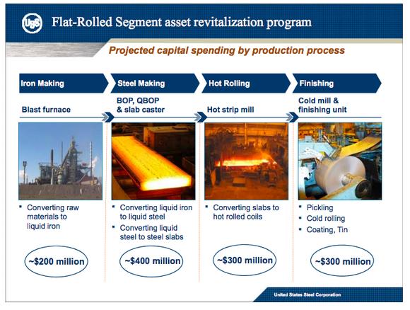 An overview of US Steel's asset revitalization plan