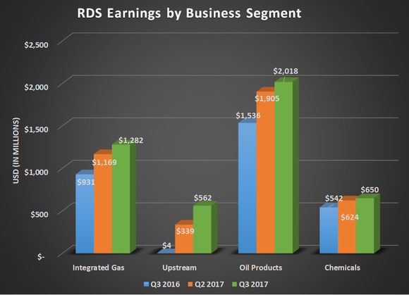 RDS earnings by business segment for Q3 2016, Q2 2017, and Q3 2017. Shows improvement for all segments.