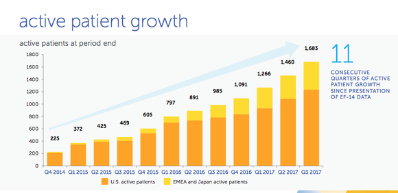 Chart showing Optune user growth over time
