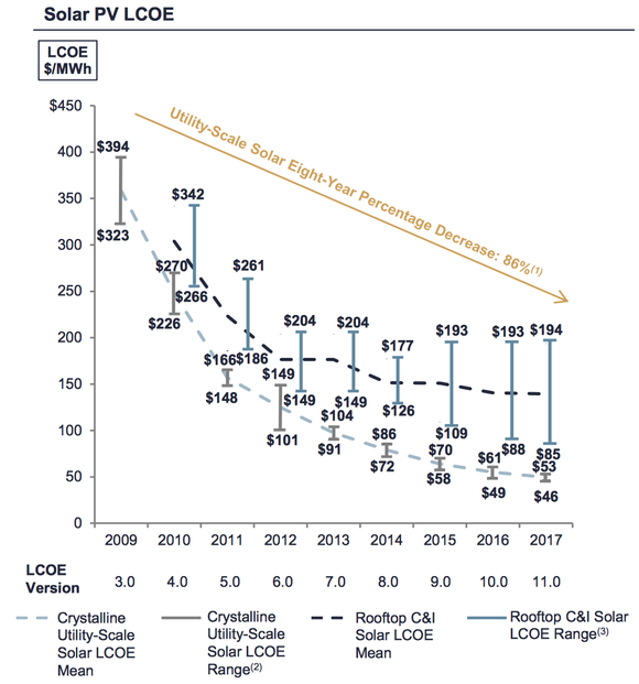 Chart of solar energy's cost from 2009 to 2017.